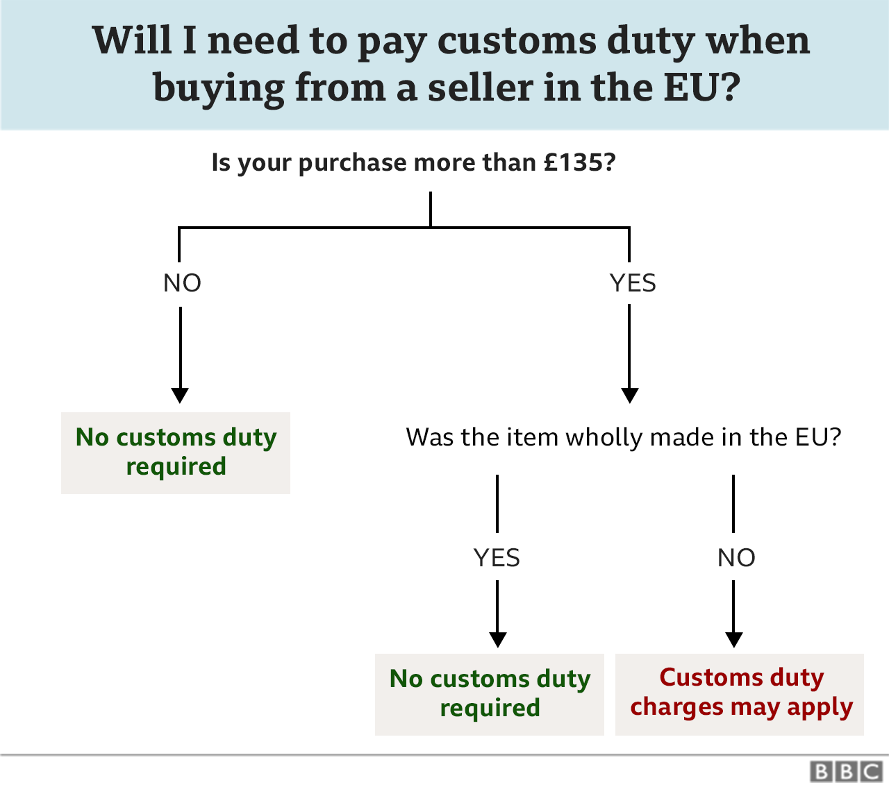VAT on EU sales after Brexit