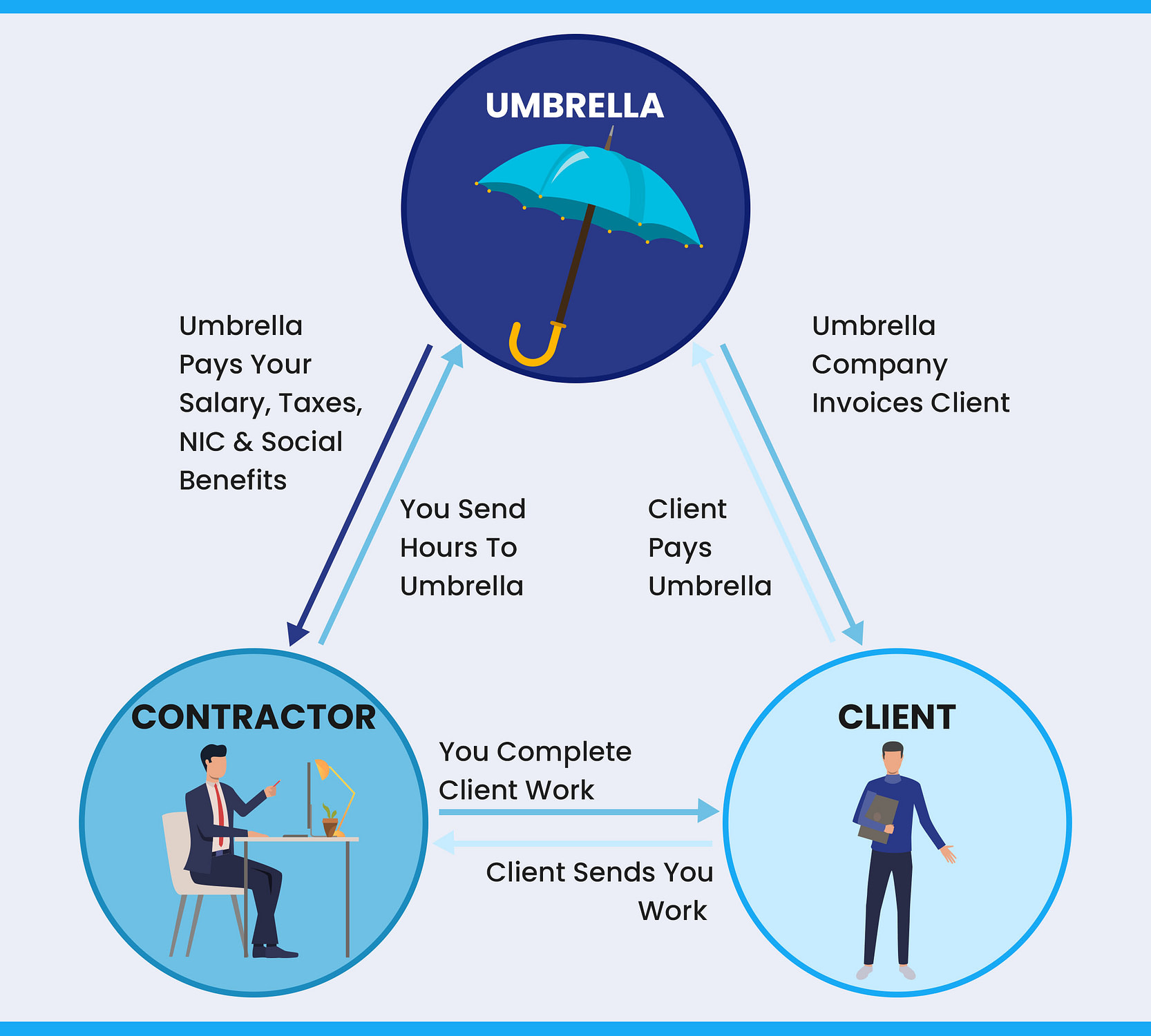 Umbrella Company - How does it work