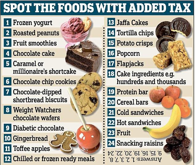 VAT on Food Items