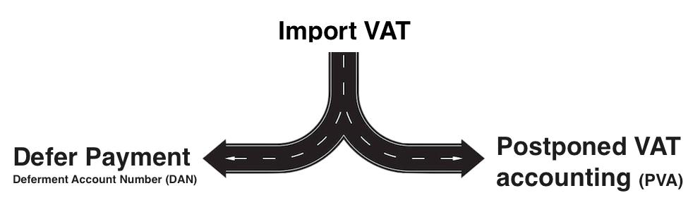 Postponed VAT accounting